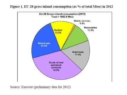 EUenergyconsumption