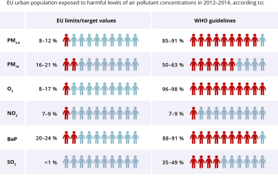eu-urbanites-exposure-to-air-pollution